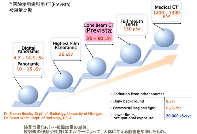 当医院使用歯科用CT(Prevista)被爆量比較